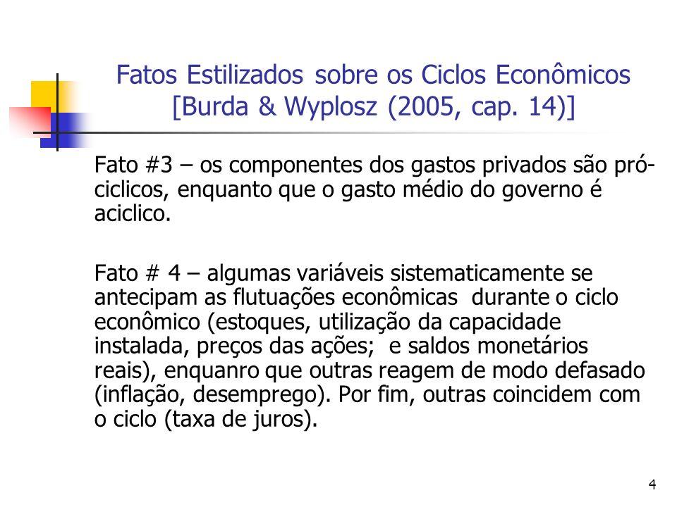 Fatos Estilizados sobre os Ciclos Econômicos [Burda & Wyplosz (2005, cap. 14)]
